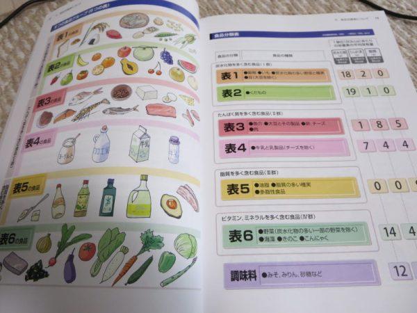 食品交換表