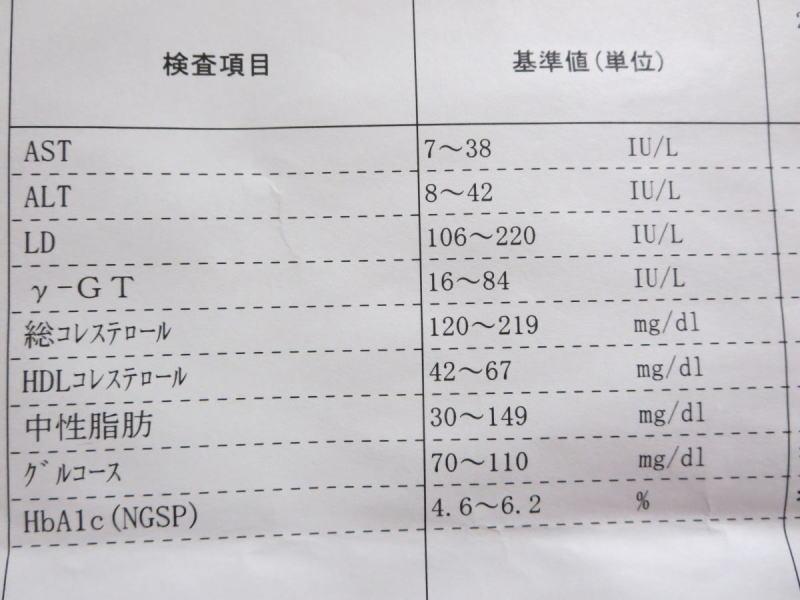 HbA1cとグルコースの数値